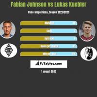 Fabian Johnson vs Lukas Kuebler h2h player stats