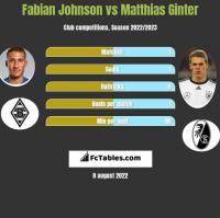 Fabian Johnson vs Matthias Ginter h2h player stats