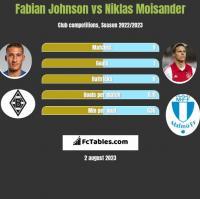 Fabian Johnson vs Niklas Moisander h2h player stats