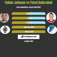 Fabian Johnson vs Pavel Kaderabek h2h player stats