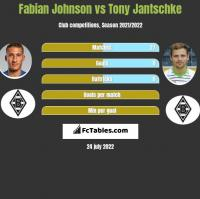 Fabian Johnson vs Tony Jantschke h2h player stats