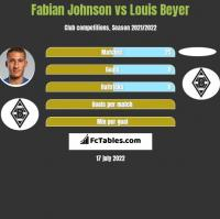 Fabian Johnson vs Louis Beyer h2h player stats