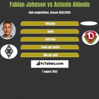 Fabian Johnson vs Antonis Aidonis h2h player stats