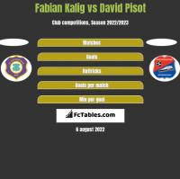 Fabian Kalig vs David Pisot h2h player stats
