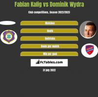 Fabian Kalig vs Dominik Wydra h2h player stats