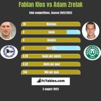 Fabian Klos vs Adam Zrelak h2h player stats