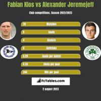Fabian Klos vs Alexander Jeremejeff h2h player stats