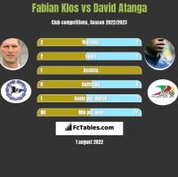 Fabian Klos vs David Atanga h2h player stats
