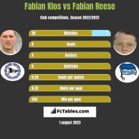 Fabian Klos vs Fabian Reese h2h player stats