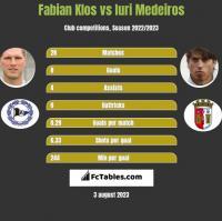 Fabian Klos vs Iuri Medeiros h2h player stats