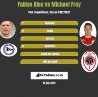 Fabian Klos vs Michael Frey h2h player stats