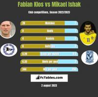 Fabian Klos vs Mikael Ishak h2h player stats
