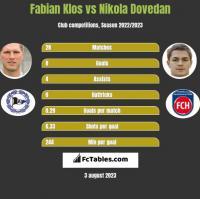 Fabian Klos vs Nikola Dovedan h2h player stats
