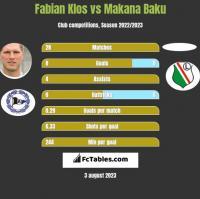 Fabian Klos vs Makana Baku h2h player stats