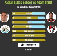Fabian Lukas Schaer vs Adam Smith h2h player stats