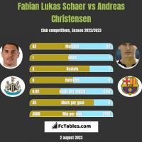 Fabian Lukas Schaer vs Andreas Christensen h2h player stats