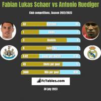 Fabian Lukas Schaer vs Antonio Ruediger h2h player stats