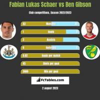 Fabian Lukas Schaer vs Ben Gibson h2h player stats