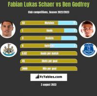 Fabian Lukas Schaer vs Ben Godfrey h2h player stats