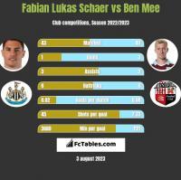 Fabian Lukas Schaer vs Ben Mee h2h player stats