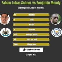 Fabian Lukas Schaer vs Benjamin Mendy h2h player stats