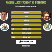 Fabian Lukas Schaer vs Bernardo h2h player stats