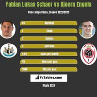 Fabian Lukas Schaer vs Bjoern Engels h2h player stats