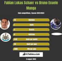 Fabian Lukas Schaer vs Bruno Ecuele Manga h2h player stats
