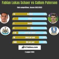 Fabian Lukas Schaer vs Callum Paterson h2h player stats