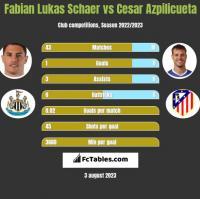 Fabian Lukas Schaer vs Cesar Azpilicueta h2h player stats