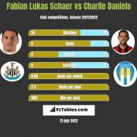 Fabian Lukas Schaer vs Charlie Daniels h2h player stats