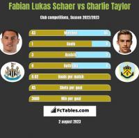 Fabian Lukas Schaer vs Charlie Taylor h2h player stats