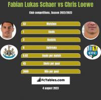 Fabian Lukas Schaer vs Chris Loewe h2h player stats