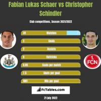 Fabian Lukas Schaer vs Christopher Schindler h2h player stats