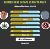 Fabian Lukas Schaer vs Ciaran Clark h2h player stats