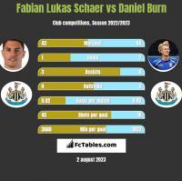Fabian Lukas Schaer vs Daniel Burn h2h player stats
