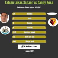Fabian Lukas Schaer vs Danny Rose h2h player stats