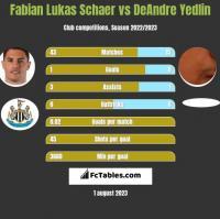Fabian Lukas Schaer vs DeAndre Yedlin h2h player stats