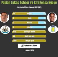 Fabian Lukas Schaer vs Ezri Konsa Ngoyo h2h player stats