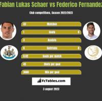 Fabian Lukas Schaer vs Federico Fernandez h2h player stats