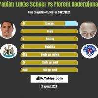 Fabian Lukas Schaer vs Florent Hadergjonaj h2h player stats