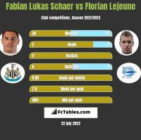 Fabian Lukas Schaer vs Florian Lejeune h2h player stats