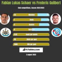 Fabian Lukas Schaer vs Frederic Guilbert h2h player stats