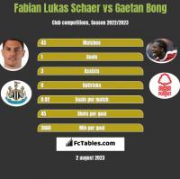 Fabian Lukas Schaer vs Gaetan Bong h2h player stats