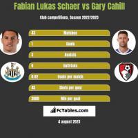 Fabian Lukas Schaer vs Gary Cahill h2h player stats