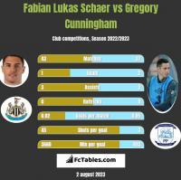 Fabian Lukas Schaer vs Gregory Cunningham h2h player stats