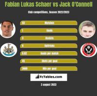 Fabian Lukas Schaer vs Jack O'Connell h2h player stats