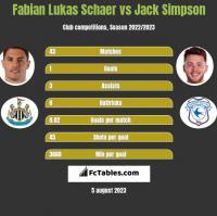 Fabian Lukas Schaer vs Jack Simpson h2h player stats