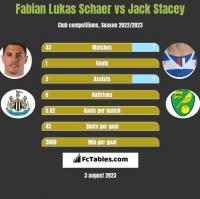 Fabian Lukas Schaer vs Jack Stacey h2h player stats