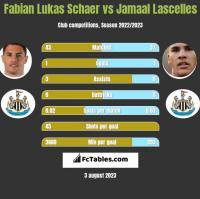 Fabian Lukas Schaer vs Jamaal Lascelles h2h player stats